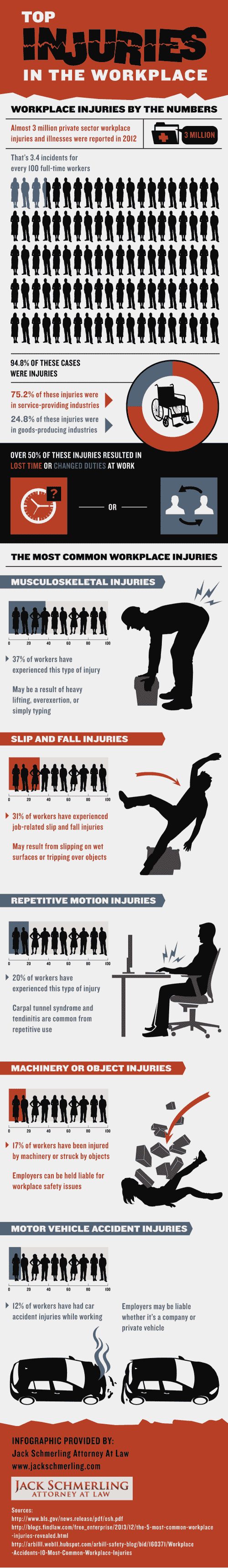 Top Injuries in the Workplace